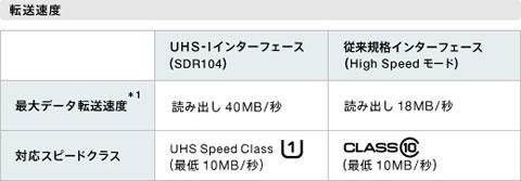 UHS-I規格に対応し、読み出し速度最大40MB/sを実現