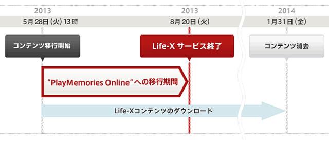 Life-X全体スケジュール
