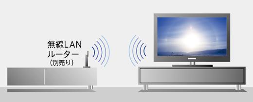 面倒な配線なしでネットに接続「無線LAN内蔵」