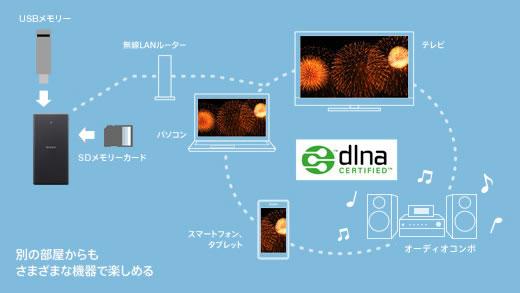 WG-C20はDLNAに対応