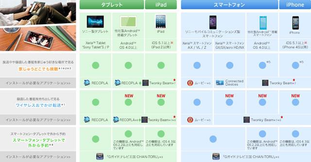 Xperiaスマートフォン、Xperiaタブレット、iPhone/iPadなど多様な端末で、テレビ番組を再生