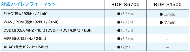 2016-05-25_bdp-s6700-bluetooth-ldac-06.jpg