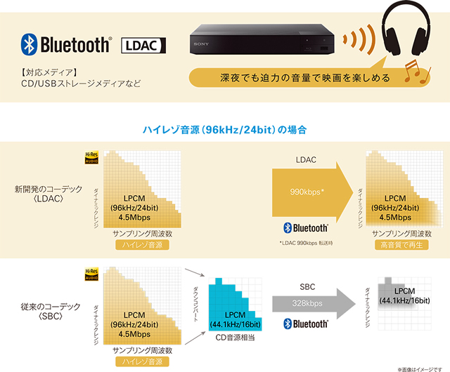2016-05-25_bdp-s6700-bluetooth-ldac-07.jpg