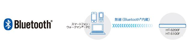 2018-01-16_HT-S200F-soundbar-12.jpg