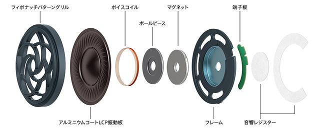 広帯域再生を実現する新開発の40mmHDドライバーユニットでハイレゾ音源に含まれる音をクリアに表現