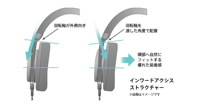装着の安定性を向上させる「インワードアクシスストラクチャー」