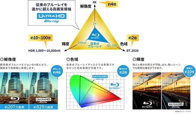4K Ultra HD ブルーレイ再生対応