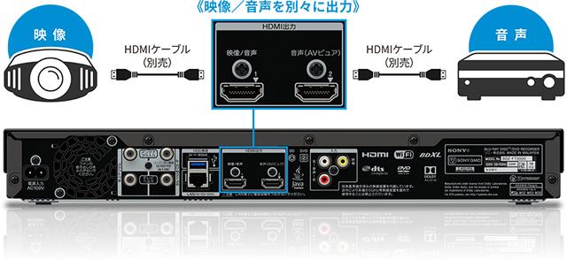 音声専用のHDMI出力で本格的な音声を楽しめる