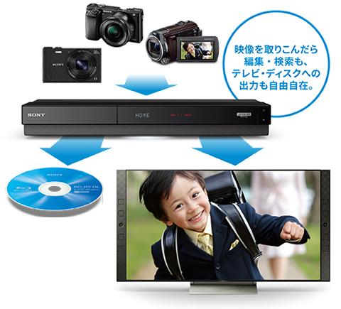 取り込んだ映像の編集・検索も、テレビ・ディスクへの出力も自由自在