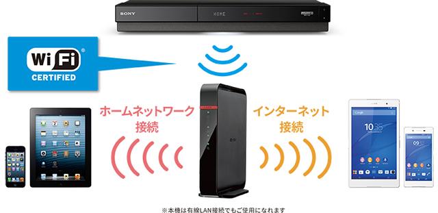 Wi-Fi機能内蔵だからワイヤレスでかんたんネットワーク接続
