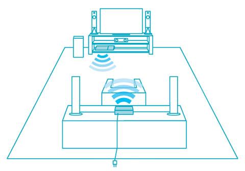 「BDV-N1WL」ワイヤレスリア接続