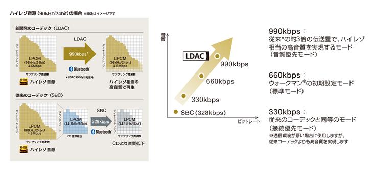 ハイレゾ対応オーディオ伝送技術「LDAC(TM)」対応