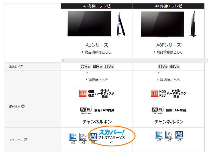 有機ELテレビ A1シリーズとA8Fシリーズの比較