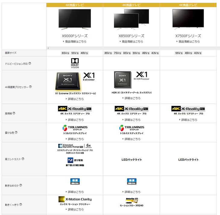 4K液晶テレビ X9000F、X8500F、X7500F比較