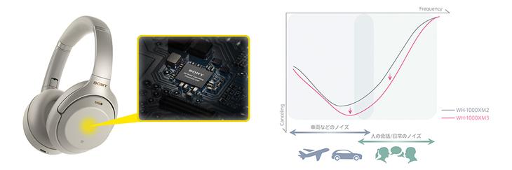 ソニー独自開発の「高音質ノイズキャンセリングプロセッサーQN1」搭載