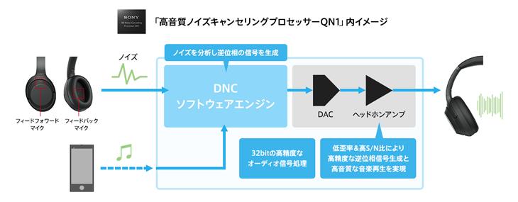 処理能力が4倍!「高音質ノイズキャンセリングプロセッサーQN1」