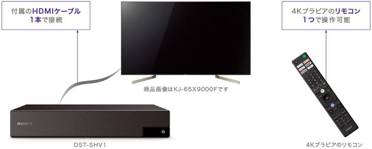 TVとは付属の専用HDMIケーブル1本で接続完了