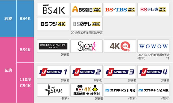 BS4K/CS4Kは全部で18チャンネルの予定