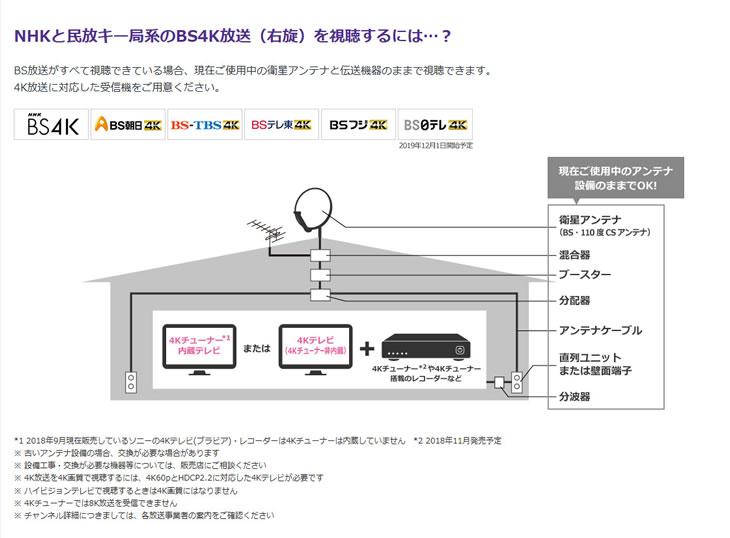 NHK、民放キー局系のBS4Kは現在のアンテナで見れるようだ