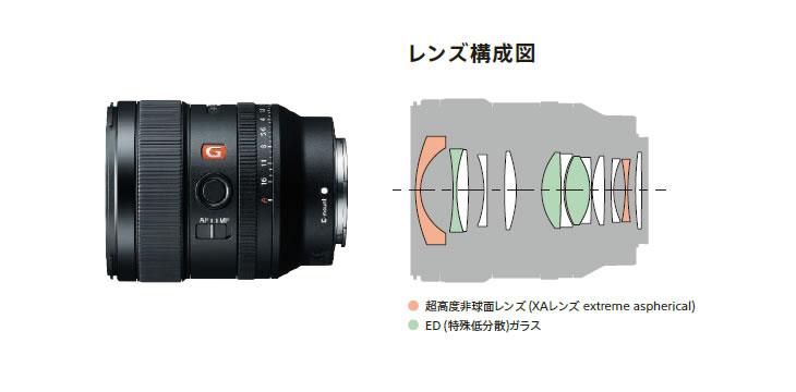 SEL24F14GM レンズ構成図