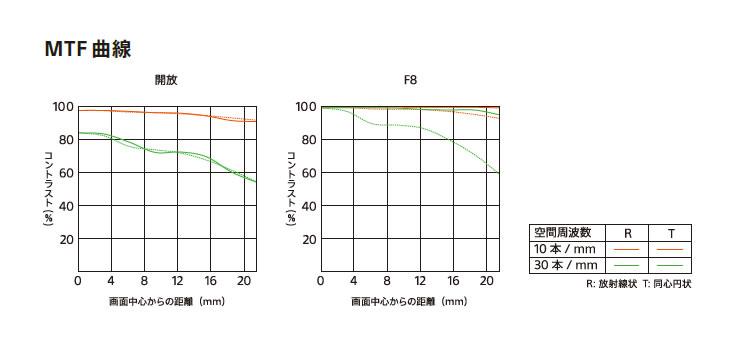 SEL24F14GM MTF曲線