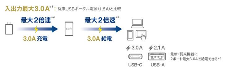 USB Type-Cポート搭載で入出力最大3.0A
