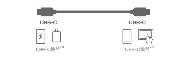 USB Type-C 急速充電最大3.0Aに対応したUSBケーブルを同梱