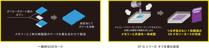 【TOUGH(タフ)】SDメモリーカードで初の一体成型