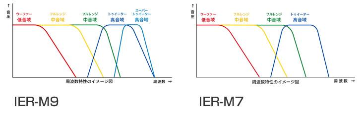 IER-M9とIER-M7の比較