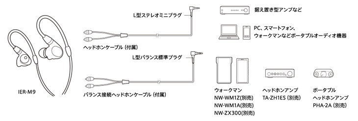 Φ3.5mmのステレオミニプラグとΦ4.4mmバランス標準プラグを採用したヘッドホンケーブルが付属