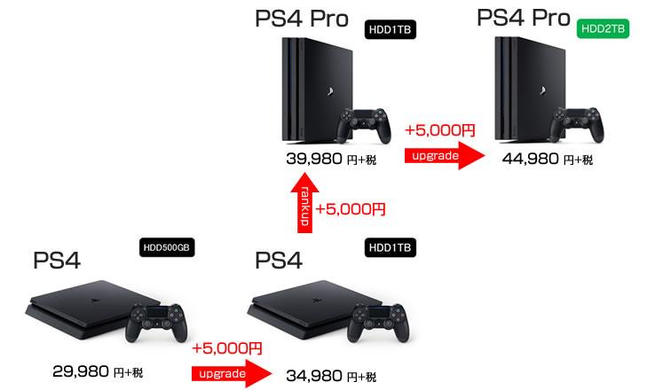 PS4とPS4 Proのグレード別価格